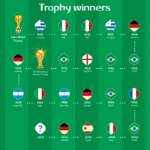 All Fifa World Cup Winners List | Football World Cup Winners List