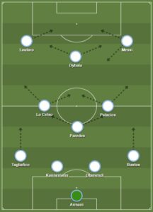 Argentina dls formation