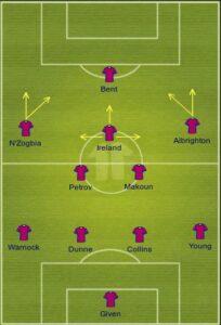 Aston Villa uefa formation