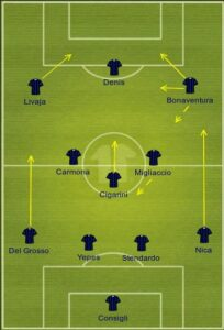 Atalanta uefa formation
