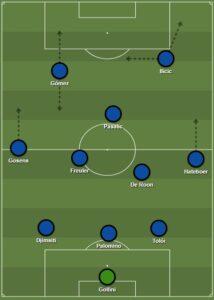 Atalanta dls formation