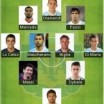 5 Best Argentina Formation 2020 | Argentina Lineup 2020