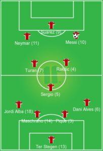 BARCELONA uefa formation