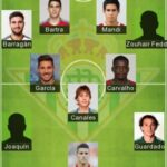 5 Best Real Betis Formation 2020 | Real Betis FC Lineup 2020