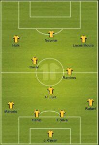 Brazil copa formation