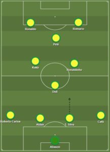 Brazil dls formation