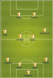 Bournemouth uefa formation