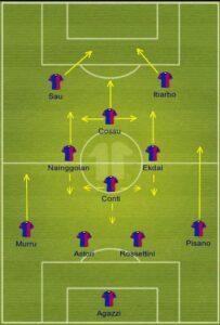 Cagliari uefa formation