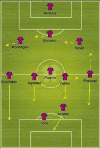 Fiorentina uefa formation