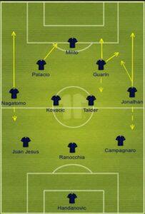Inter Milan uefa formation