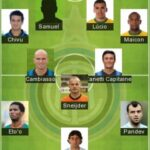 Best Inter Milan Formation