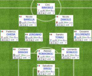 Italy fifa formation