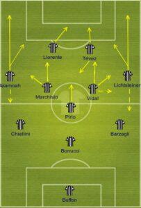 juventus uefa formation