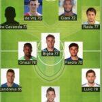 5 Best Lazio Formation 2021 | SS Lazio FC Today Lineup 2021
