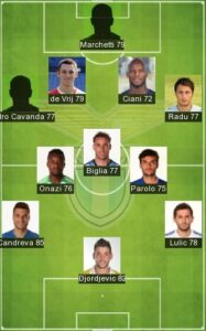 Best Lazio Formation