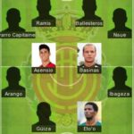 5 Best Mallorca Formation 2021 - Mallorca CF Today Lineup 2021