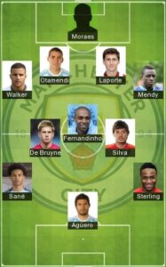 5 Best Manchester City Formation 2021 Manchester City Fc Lineup 2021