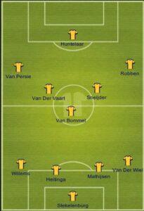 Netherlands uefa formation
