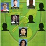 5 Best Norwich FC Formation 2020 | Norwich City FC Lineup 2020