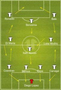 Real Madrid uefa formation