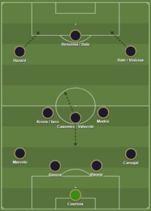 Real Madrid dls formation