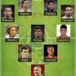 5 Best Real Madrid Formation 2020 | Real Madrid FC Lineup 2020