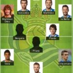 5 Best Real Sociedad Formation 2020 | Real Sociedad FC Lineup 2020