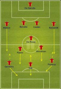 Roma uefa formation
