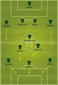 SASSUOLO uefa formation