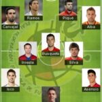 5 Best Spain Formation 2021 - Spain Today Lineup 2021