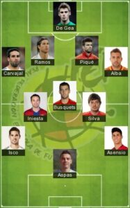 Best Spain Formation