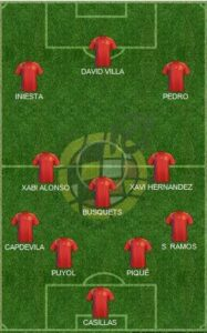 Spain Formation