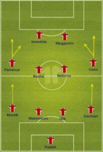 Torino uefa formation