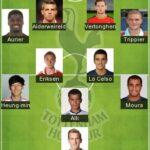 5 Best Tottenham Hotspur Formation 2020 | Tottenham FC Lineup 2020