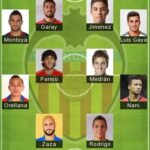5 Best Valencia Formation 2021 - Valencia CF Today Lineup 2021