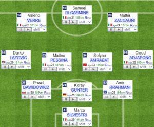 Verona fifa formation